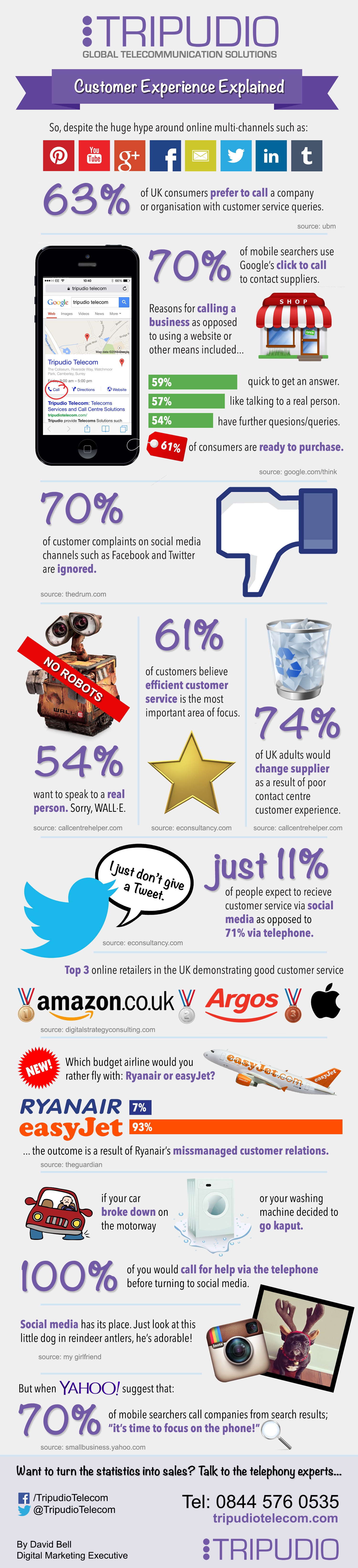 Tripudio Infographic - Customer Experience Explained