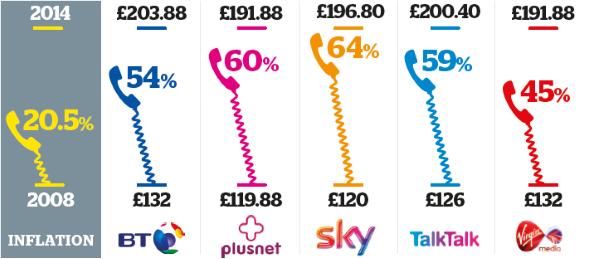 Line rental costs vs inflation